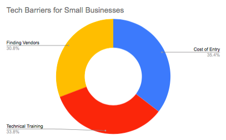 Small business technology tools remove tech barriers