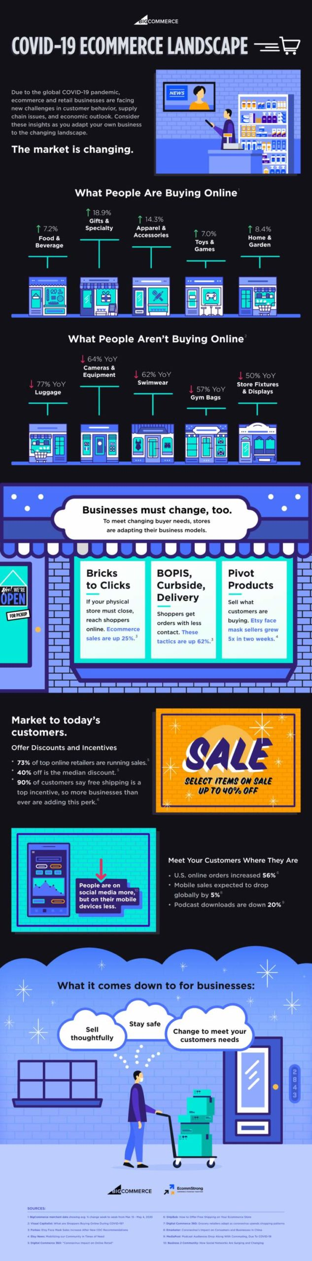 covid 19 infographic about changes in ecommerce landscape