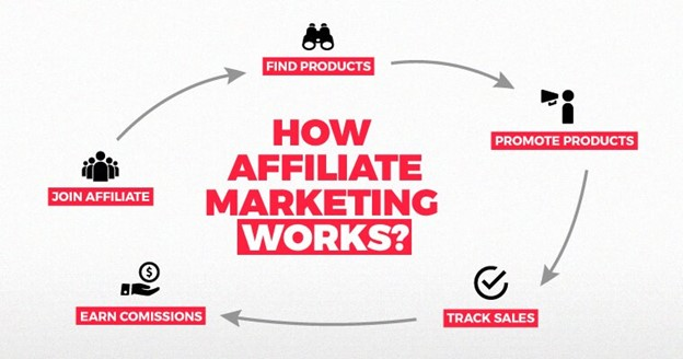 a cyclical chart showing how affiliate marketing works